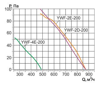 Аэродинамические характеристики и Воздушный поток осевого вентилятора YWF 200