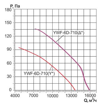 Аэродинамические характеристики и Воздушный поток осевого вентилятора YWF 710