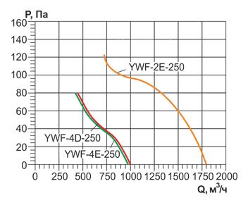 Аэродинамические характеристики и Воздушный поток осевого вентилятора YWF 250