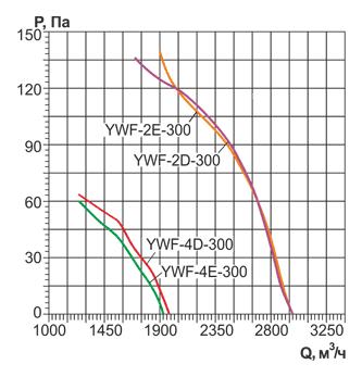 Аэродинамические характеристики и Воздушный поток осевого вентилятора YWF 300
