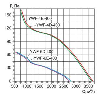 Аэродинамические характеристики и Воздушный поток осевого вентилятора YWF 400