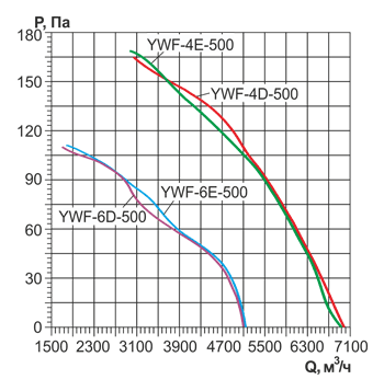 Аэродинамические характеристики и Воздушный поток осевого вентилятора YWF 500
