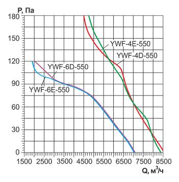 Аэродинамические характеристики и Воздушный поток осевого вентилятора YWF 550