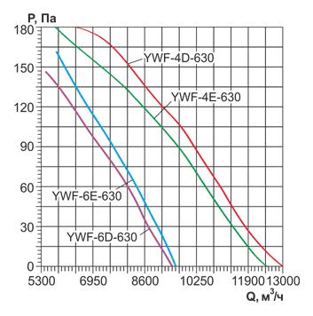 Аэродинамические характеристики и Воздушный поток осевого вентилятора YWF 630