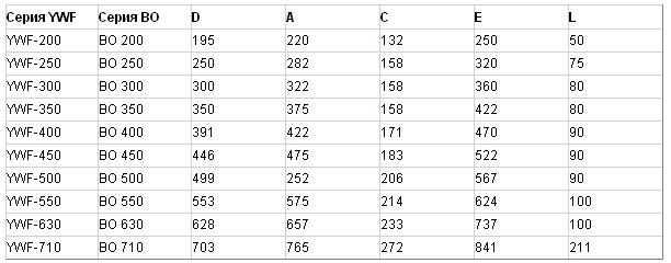 Размеры вентиляторов осевых YWF