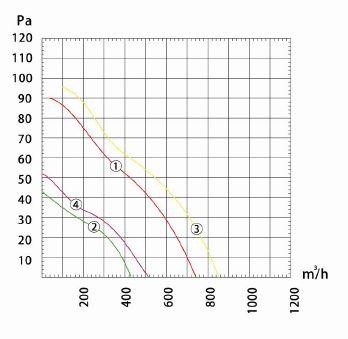Производительность и воздушный поток вентилятора осевого Dunli, Дунли, Данли YWF.A4S-200S-7DIA00