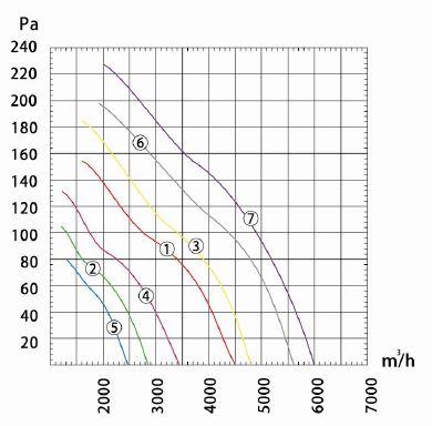 Производительность и воздушный поток вентилятора осевого Dunli, Дунли, Данли YWF.A4S-450S-5DIA00