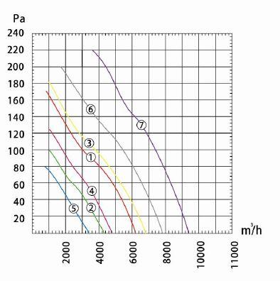 Производительность и воздушный поток вентилятора осевого Dunli, Дунли, Данли YWF.A4S-500S-5DIA00