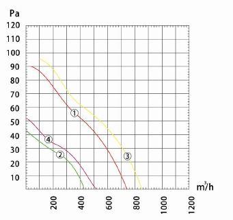 Производительность и воздушный поток вентилятора осевого Dunli, Дунли, Данли YWF.A2S-250S-5DIA00