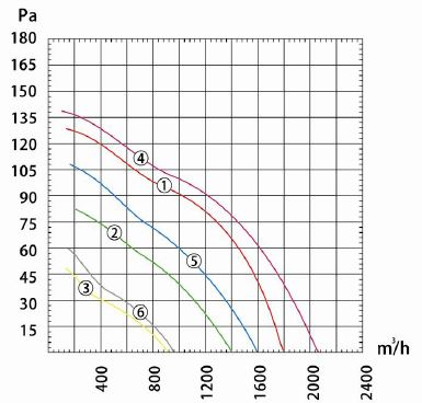 Производительность и воздушный поток вентилятора осевого Dunli, Дунли, Данли YWF.A2T-300S-5DIA00