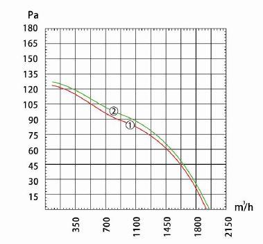 Производительность и воздушный поток вентилятора осевого Dunli, Дунли, Данли YWF.A4S-315S-5DIA00
