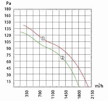Производительность и воздушный поток вентилятора осевого Dunli, Дунли, Данли YWF.A4S-330S-5DIA00