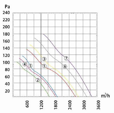 Производительность и воздушный поток вентилятора осевого Dunli, Дунли, Данли YWF.A4S-350S-5DIA00