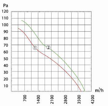 Производительность и воздушный поток вентилятора осевого Dunli, Дунли, Данли YWF.A4S-380S-5DIA00