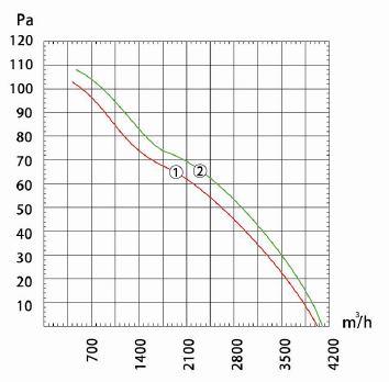 Производительность и воздушный поток вентилятора осевого Dunli, Дунли, Данли YWF.A4S-420S-5DIA00