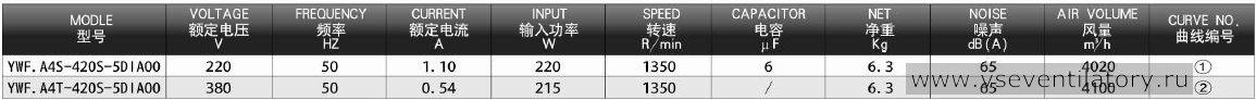 Технические характеристики, производительность, воздушный поток осевого вентилятора Dunli, Данли, Дунли YWF.A4S-420S-5DIA00