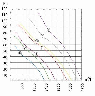 Производительность и воздушный поток вентилятора осевого Dunli, Дунли, Данли YWF.A4S-400S-7DIA00