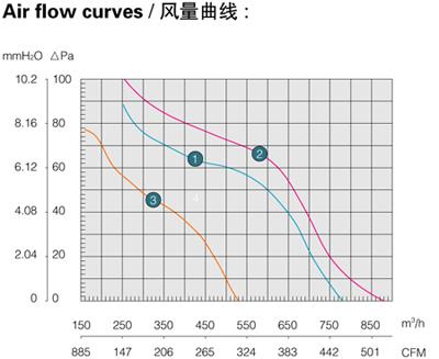 Производительность, воздушный поток осевого вентилятора Saiwei motor (Сайвэй) YWF-200