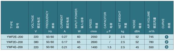 Каталог осевых вентиляторов Saiwei motor (Сайвэй) YWF-200