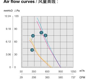 Производительность, воздушный поток осевого вентилятора Saiwei motor (Сайвэй) YWF-250