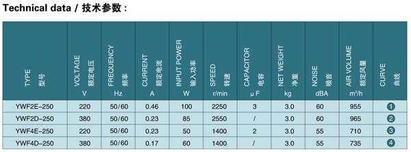 Каталог осевых вентиляторов Saiwei motor (Сайвэй) YWF-250