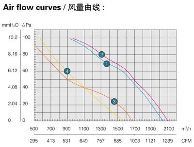 Производительность, воздушный поток осевого вентилятора Saiwei motor (Сайвэй) YWF-300