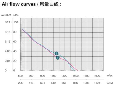 Производительность, воздушный поток осевого вентилятора Saiwei motor (Сайвэй) YWF-315