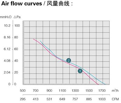 Производительность, воздушный поток осевого вентилятора Saiwei motor (Сайвэй) YWF-330