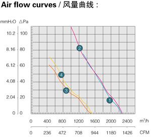 Производительность, воздушный поток осевого вентилятора Saiwei motor (Сайвэй) YWF-350