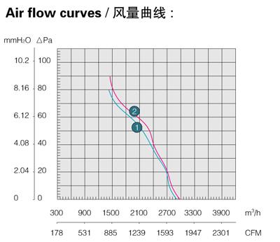 Производительность, воздушный поток осевого вентилятора Saiwei motor (Сайвэй) YWF-380