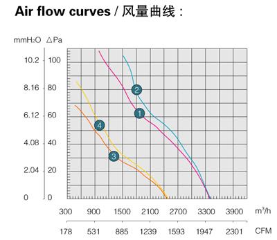Производительность, воздушный поток осевого вентилятора Saiwei motor (Сайвэй) YWF-400
