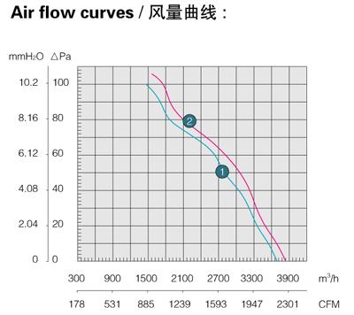 Производительность, воздушный поток осевого вентилятора Saiwei motor (Сайвэй) YWF-420