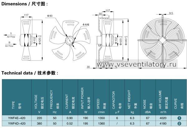 Каталог осевых вентиляторов Saiwei motor (Сайвэй) YWF-420