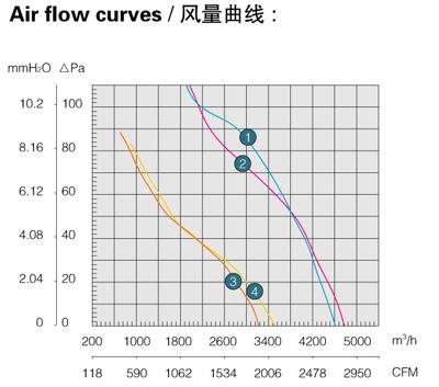 Производительность, воздушный поток осевого вентилятора Saiwei motor (Сайвэй) YWF-450