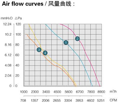 Производительность, воздушный поток осевого вентилятора Saiwei motor (Сайвэй) YWF-550