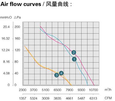Производительность, воздушный поток осевого вентилятора Saiwei motor (Сайвэй) YWF-600
