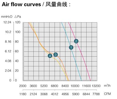 Производительность, воздушный поток осевого вентилятора Saiwei motor (Сайвэй) YWF-630