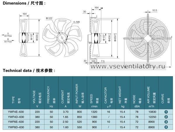 Каталог осевых вентиляторов Saiwei motor (Сайвэй) YWF-630
