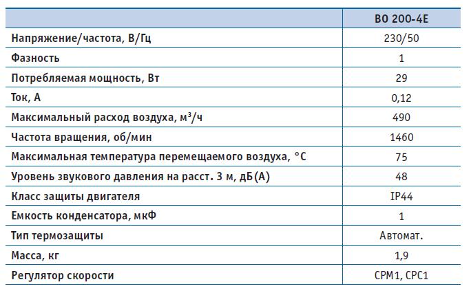 Вентилятор осевой ВО 200-4Е (220В), серия 01 (фланцевое исполнение), Мощность, Давление, Напряжение, Расход воздуха