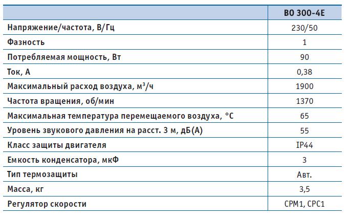 Вентилятор осевой ВО 300-4Е (220В), серия 01 (фланцевое исполнение), Мощность, Давление, Напряжение, Расход воздуха