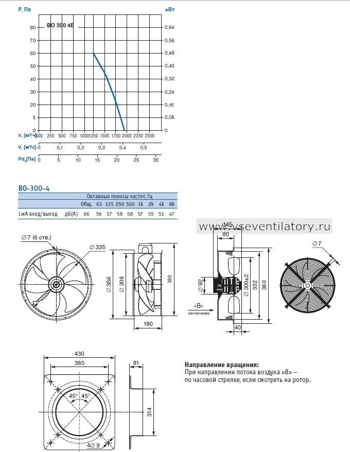 Производительность, Чертеж, Конструктивное исполнение: серия 01 (фланцевое исполнение), серия 02 (с защитной решеткой), серия 03 (с настенной панелью) Вентилятора осевого ВО 300-4Е (220В)