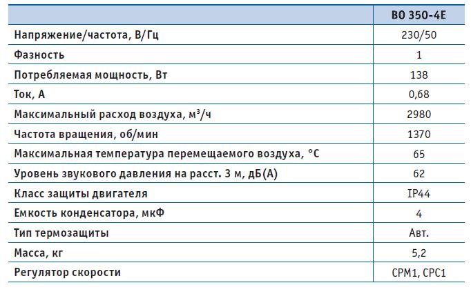 Вентилятор осевой ВО 350-4Е (220В), серия 01 (фланцевое исполнение), Мощность, Давление, Напряжение, Расход воздуха