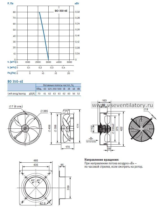 Производительность, Чертеж, Конструктивное исполнение: серия 01 (фланцевое исполнение), серия 02 (с защитной решеткой), серия 03 (с настенной панелью) Вентилятора осевого ВО 350-4Е-03 (220В)