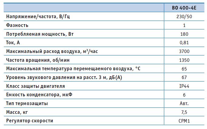 Вентилятор осевой ВО 400-4Е-03 (220В), серия 03 (с настенной панелью), Мощность, Давление, Напряжение, Расход воздуха