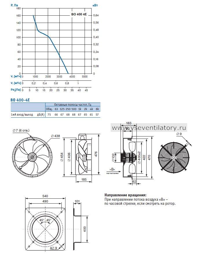 Производительность, Чертеж, Конструктивное исполнение: серия 01 (фланцевое исполнение), серия 02 (с защитной решеткой), серия 03 (с настенной панелью) Вентилятора осевого ВО 400-4Е-03 (220В)