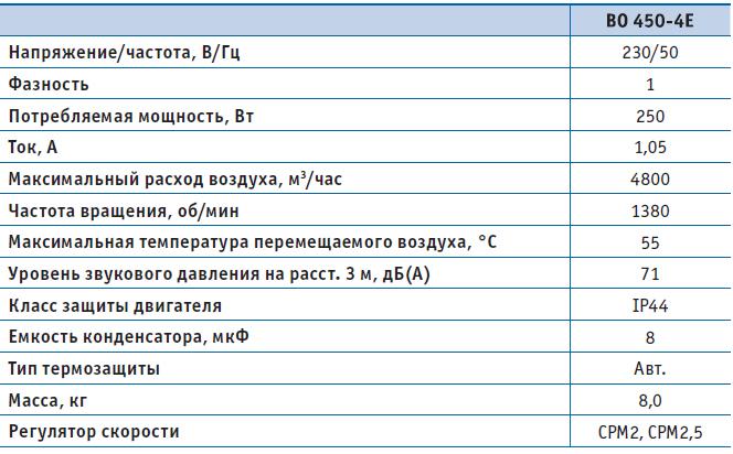 Вентилятор осевой ВО 450-4Е-02 (220В), серия 02 (с защитной решеткой), Мощность, Давление, Напряжение, Расход воздуха