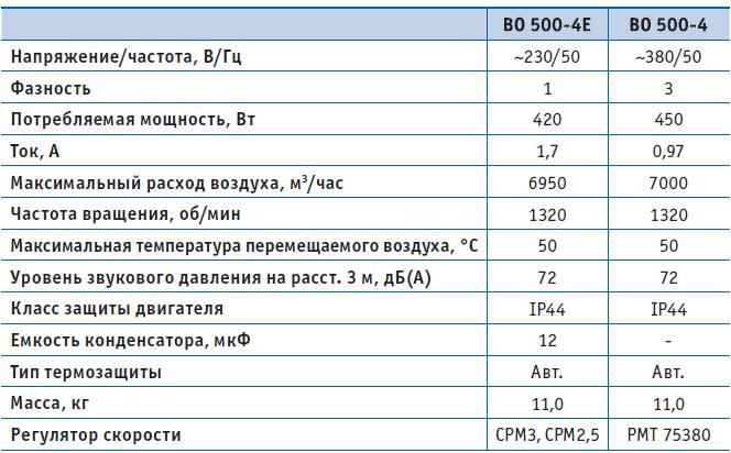 Вентилятор осевой ВО 500-4-03 (380В), серия 03 (с настенной панелью), Мощность, Давление, Напряжение, Расход воздуха