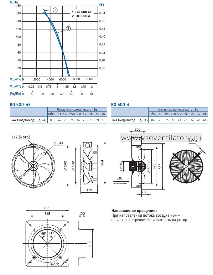 Производительность, Чертеж, Конструктивное исполнение: серия 01 (фланцевое исполнение), серия 02 (с защитной решеткой), серия 03 (с настенной панелью) Вентилятора осевого ВО 500-4-03 (380В)