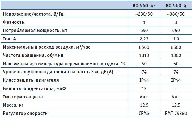 Вентилятор осевой ВО 560-4 (380В), серия 01 (фланцевое исполнение), Мощность, Давление, Напряжение, Расход воздуха